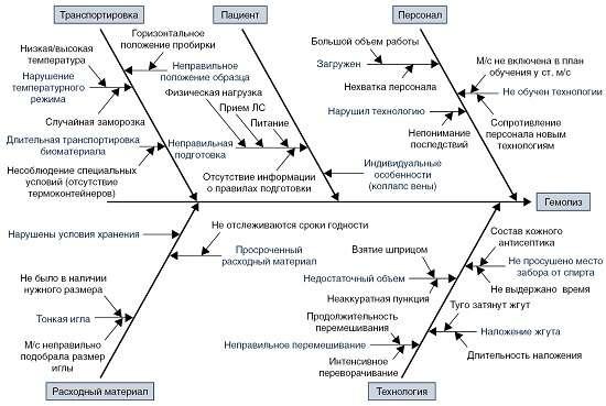 Причины гемолиза
